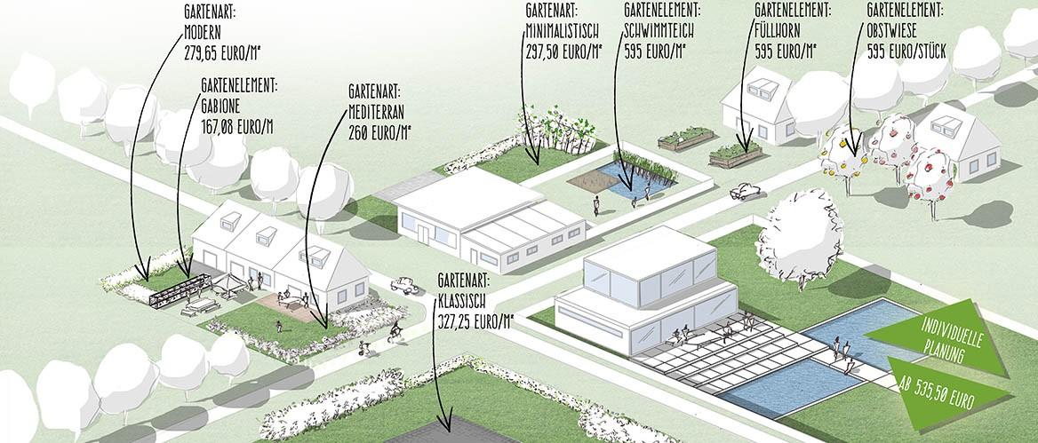 GardenEscape - Gartengestaltung, Gartenplanung, Gartenbau per Mausklick